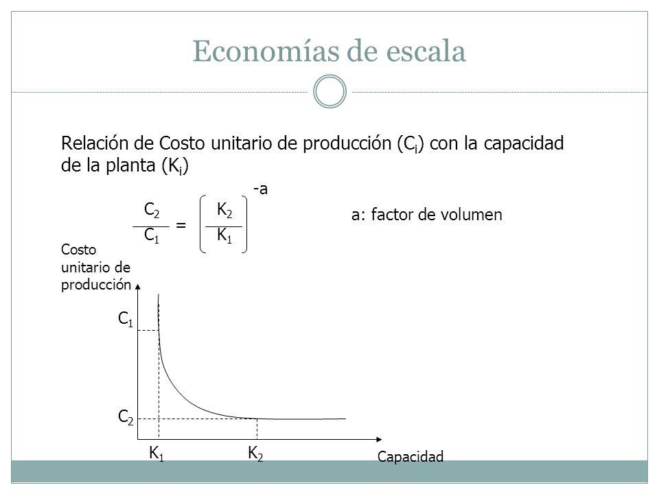 Economías de escala Relación de Costo unitario de producción (Ci) con la capacidad de la planta (Ki)