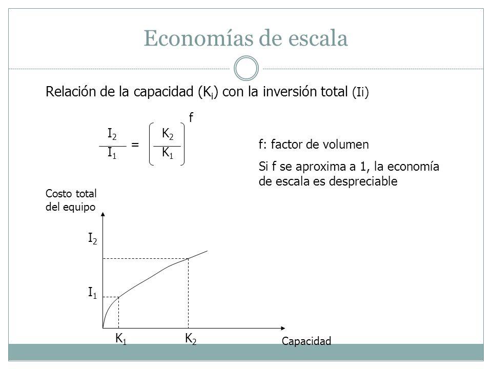 Economías de escala Relación de la capacidad (Ki) con la inversión total (Ii) f. I2. K2. = f: factor de volumen.
