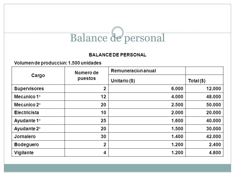 Balance de personal BALANCE DE PERSONAL
