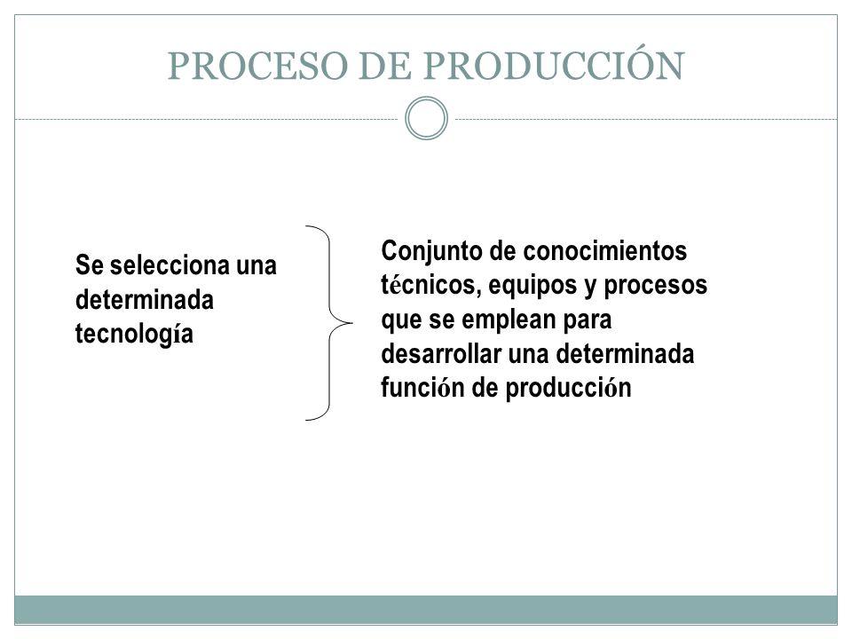 PROCESO DE PRODUCCIÓN Conjunto de conocimientos técnicos, equipos y procesos que se emplean para desarrollar una determinada función de producción.