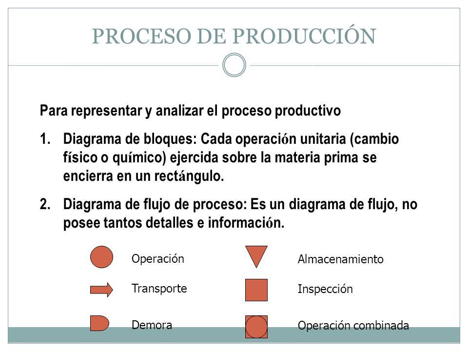 PROCESO DE PRODUCCIÓN Para representar y analizar el proceso productivo.