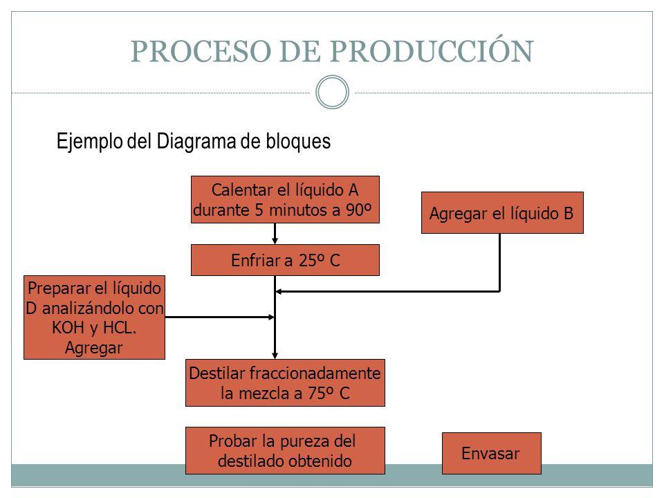 Destilar fraccionadamente