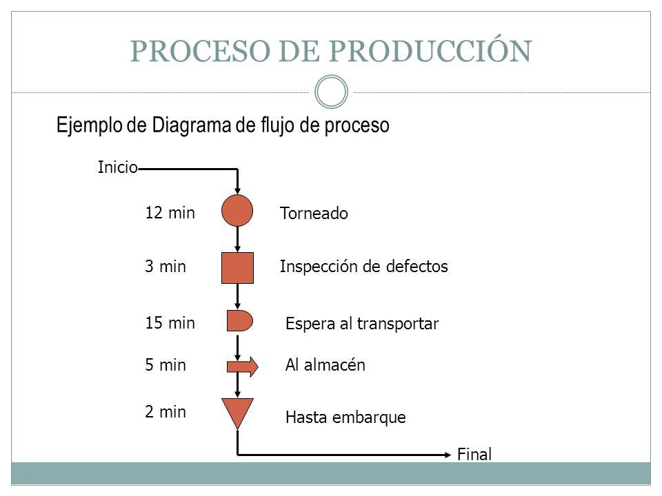 PROCESO DE PRODUCCIÓN Ejemplo de Diagrama de flujo de proceso Inicio