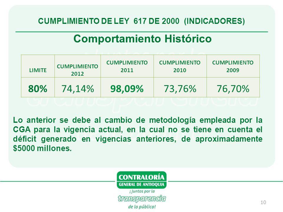 CUMPLIMIENTO DE LEY 617 DE 2000 (INDICADORES) Comportamiento Histórico