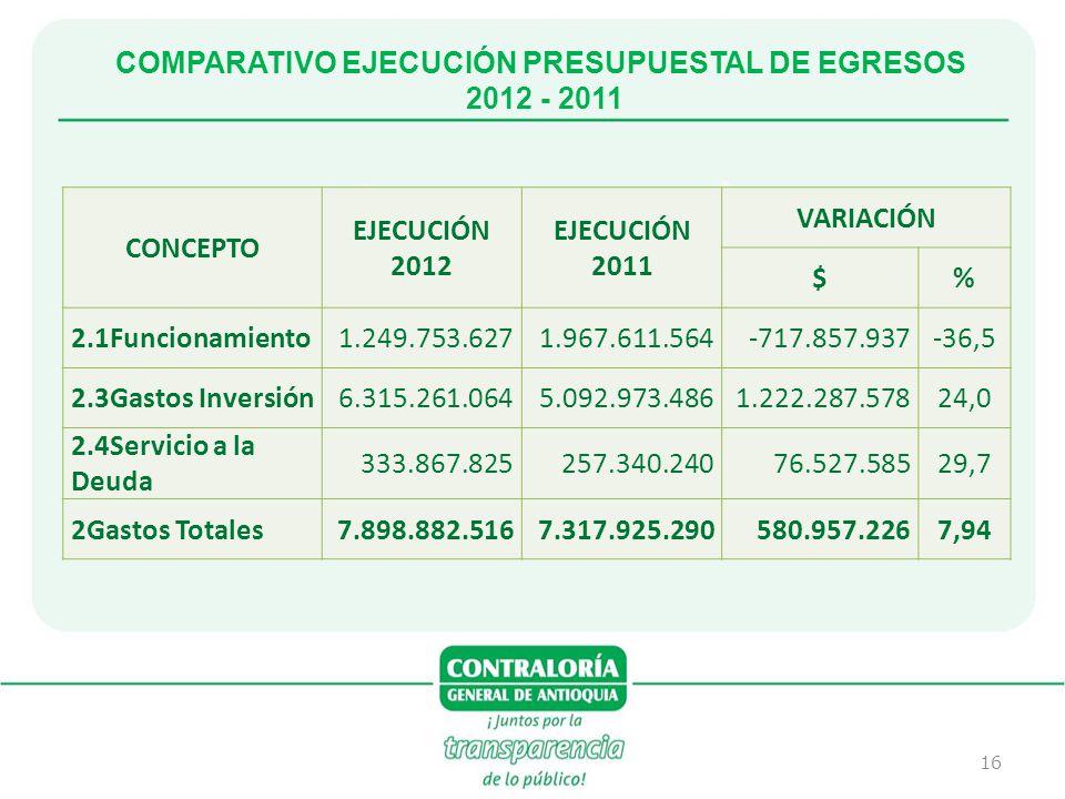 COMPARATIVO EJECUCIÓN PRESUPUESTAL DE EGRESOS