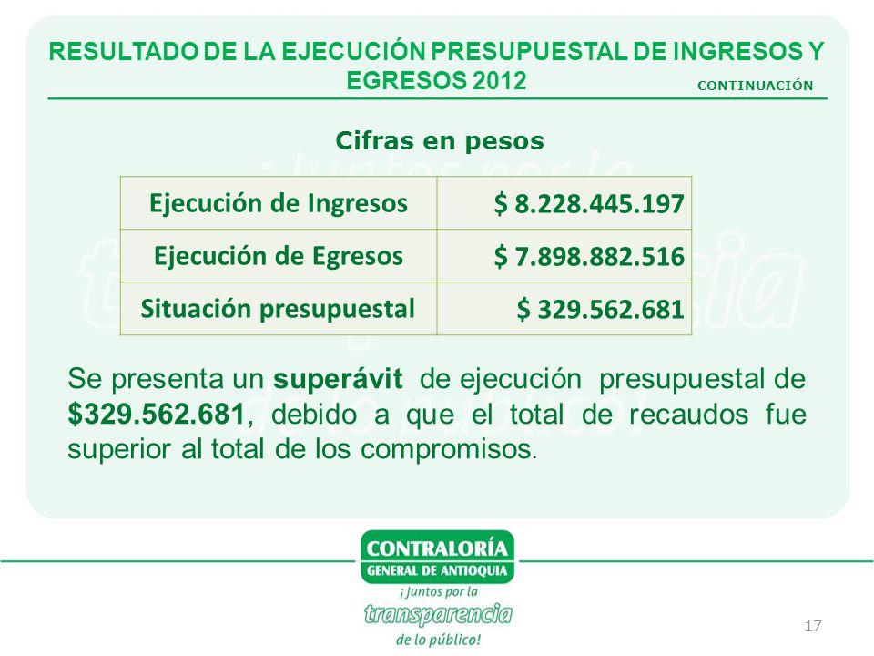 Ejecución de Ingresos Ejecución de Egresos Situación presupuestal