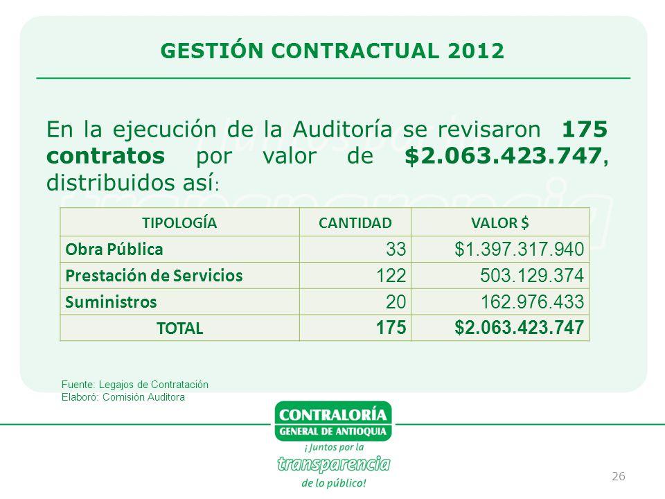 GESTIÓN CONTRACTUAL 2012 En la ejecución de la Auditoría se revisaron 175 contratos por valor de $2.063.423.747, distribuidos así: