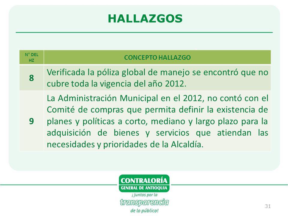HALLAZGOS N° DEL HZ. CONCEPTO HALLAZGO. 8. Verificada la póliza global de manejo se encontró que no cubre toda la vigencia del año 2012.