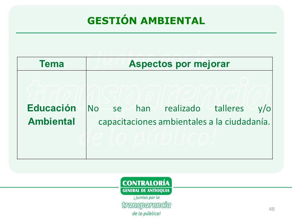 GESTIÓN AMBIENTAL Tema. Aspectos por mejorar. Educación Ambiental.
