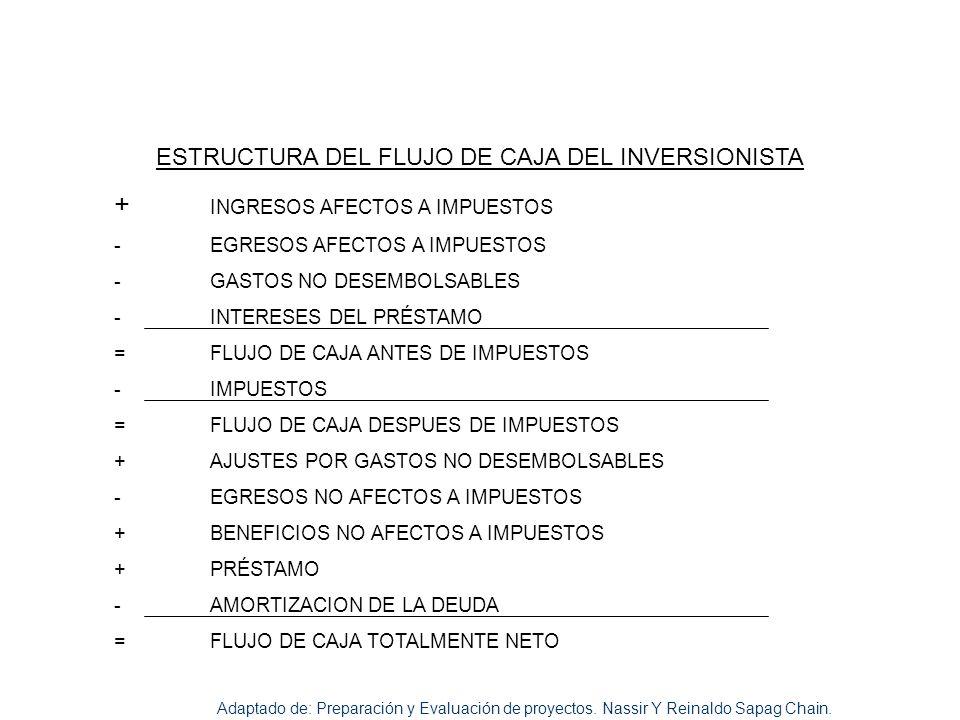 ESTRUCTURA DEL FLUJO DE CAJA DEL INVERSIONISTA