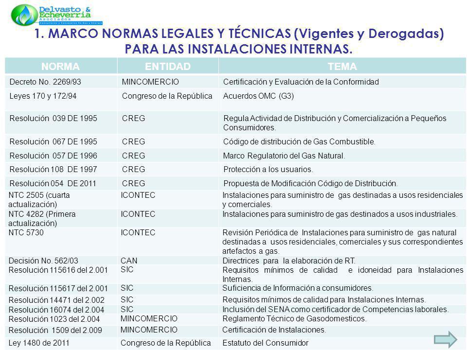 1. MARCO NORMAS LEGALES Y TÉCNICAS (Vigentes y Derogadas) PARA LAS INSTALACIONES INTERNAS.