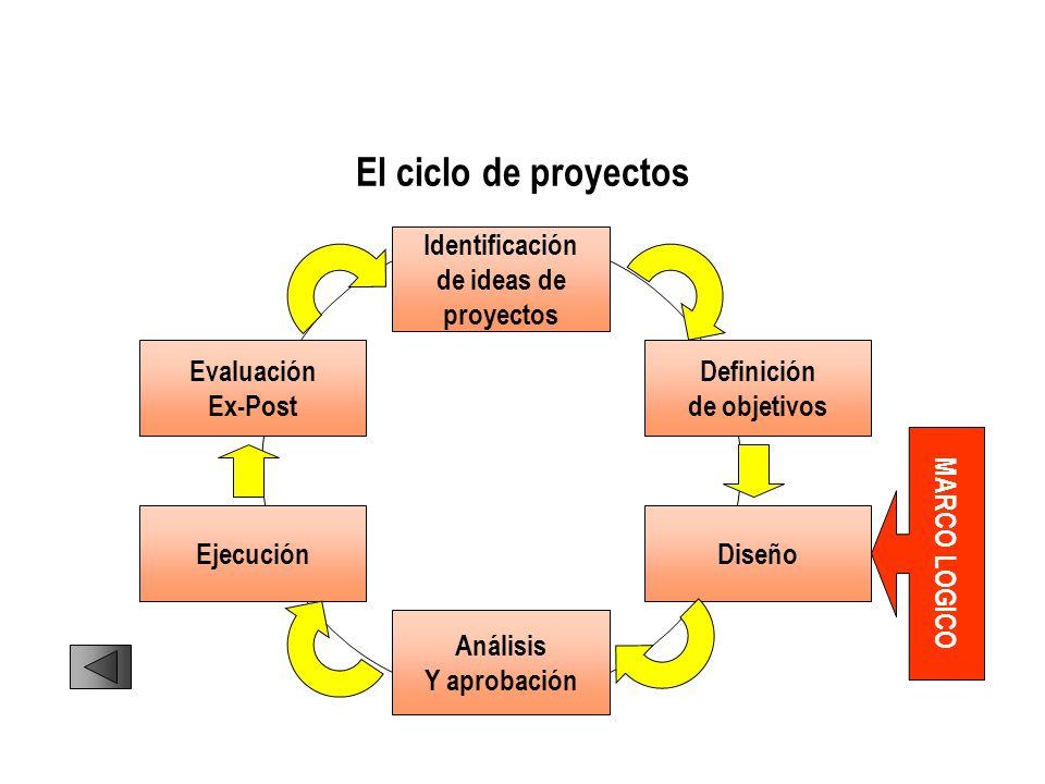 El ciclo de proyectos Identificación de ideas de proyectos Evaluación