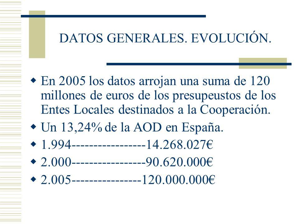 DATOS GENERALES. EVOLUCIÓN.