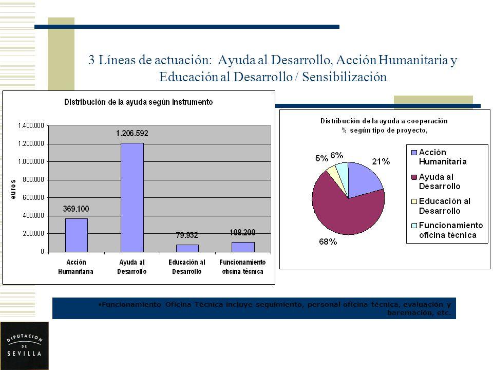 3 Líneas de actuación: Ayuda al Desarrollo, Acción Humanitaria y Educación al Desarrollo / Sensibilización