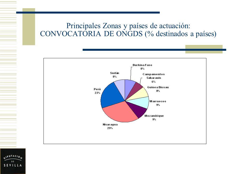 Principales Zonas y países de actuación: CONVOCATORIA DE ONGDS (% destinados a países)