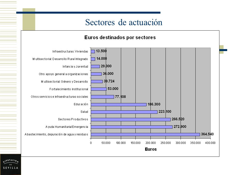 Sectores de actuación GRÁFICO 17.-