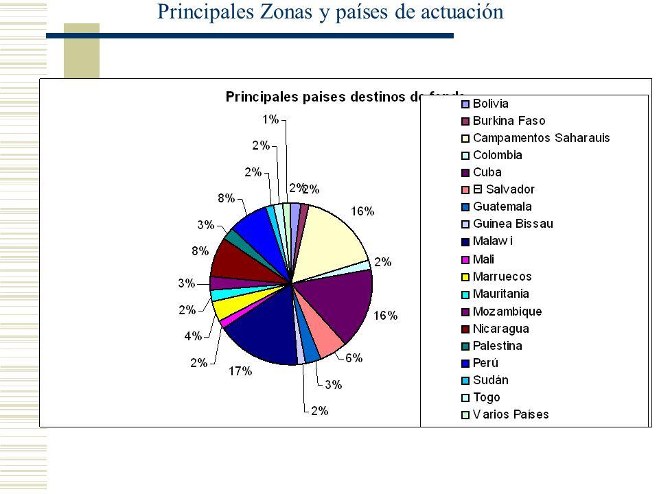 Principales Zonas y países de actuación