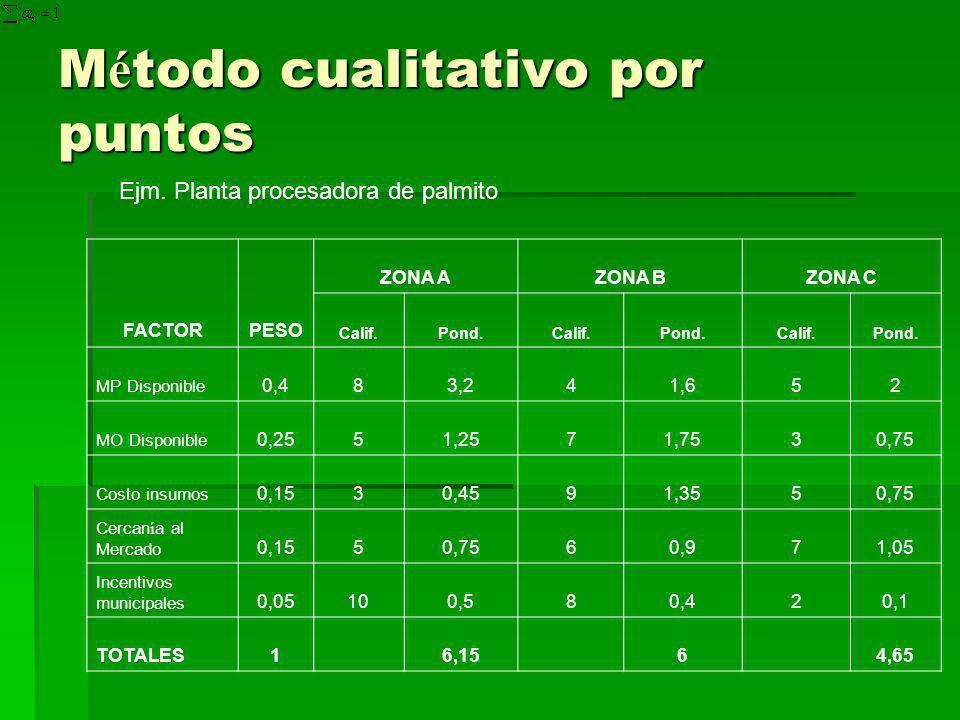Método cualitativo por puntos