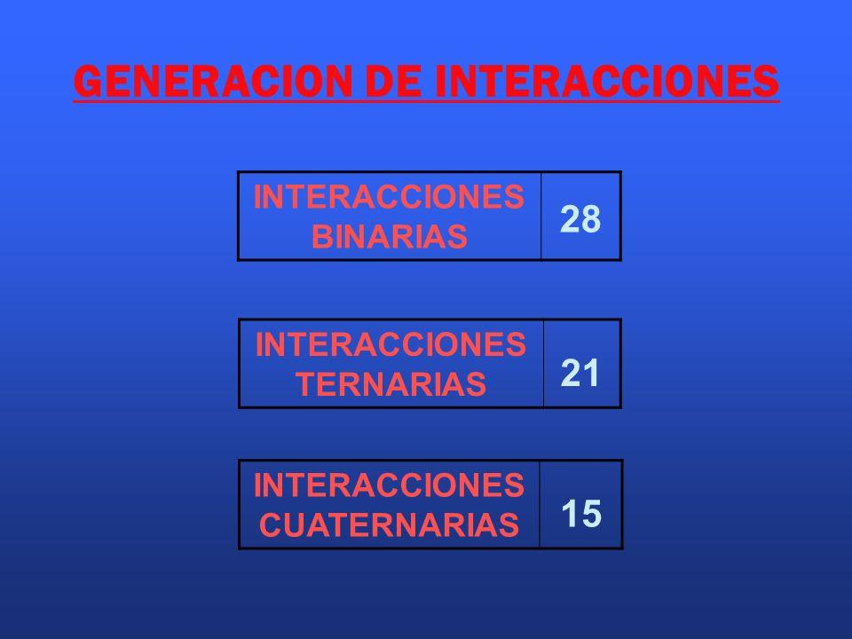 GENERACION DE INTERACCIONES