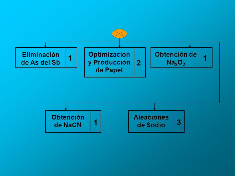 Eliminación de As del Sb Optimización y Producción de Papel