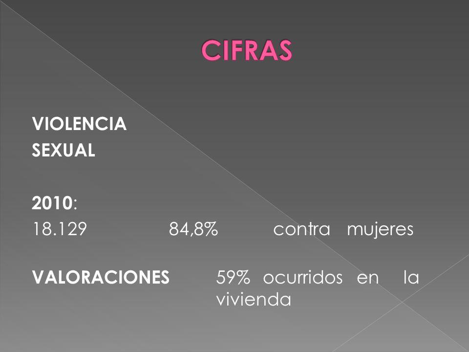 CIFRAS VIOLENCIA SEXUAL 2010: 18.129 84,8% contra mujeres VALORACIONES 59% ocurridos en la vivienda