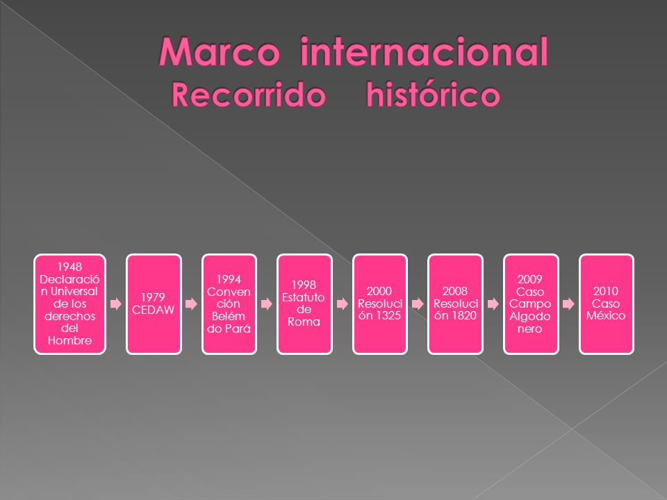 Marco internacional Recorrido histórico
