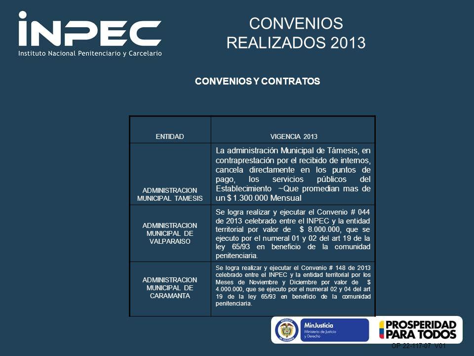 CONVENIOS REALIZADOS 2013 CONVENIOS Y CONTRATOS