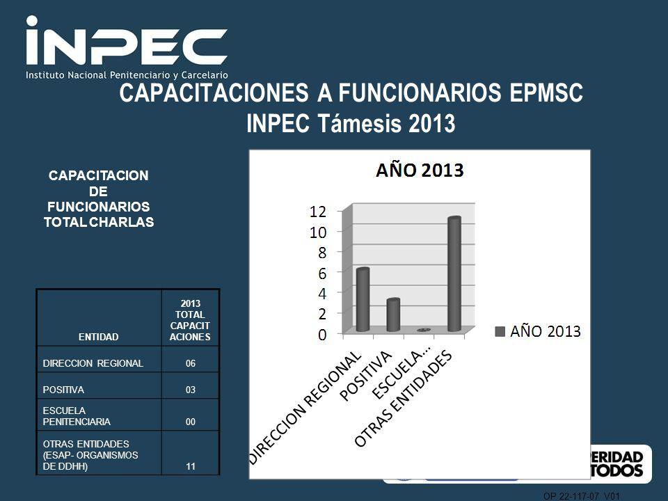CAPACITACIONES A FUNCIONARIOS EPMSC INPEC Támesis 2013