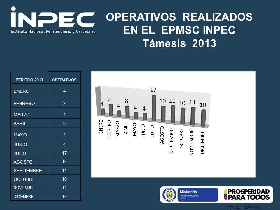 OPERATIVOS REALIZADOS EN EL EPMSC INPEC Támesis 2013