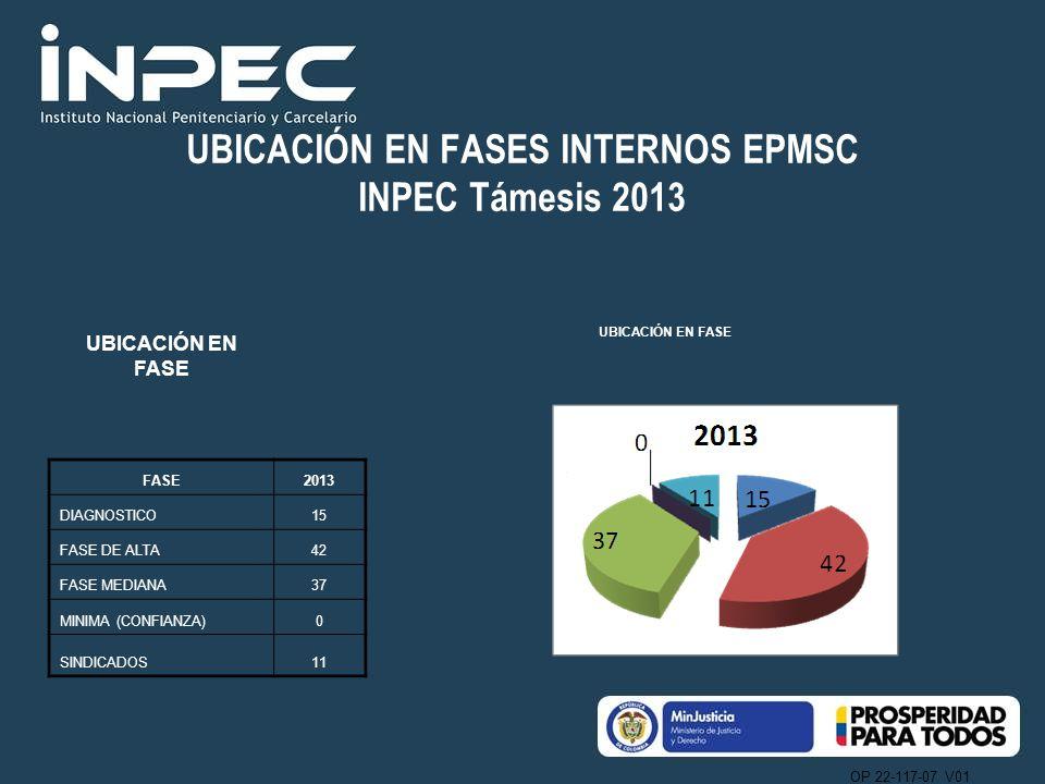 UBICACIÓN EN FASES INTERNOS EPMSC INPEC Támesis 2013