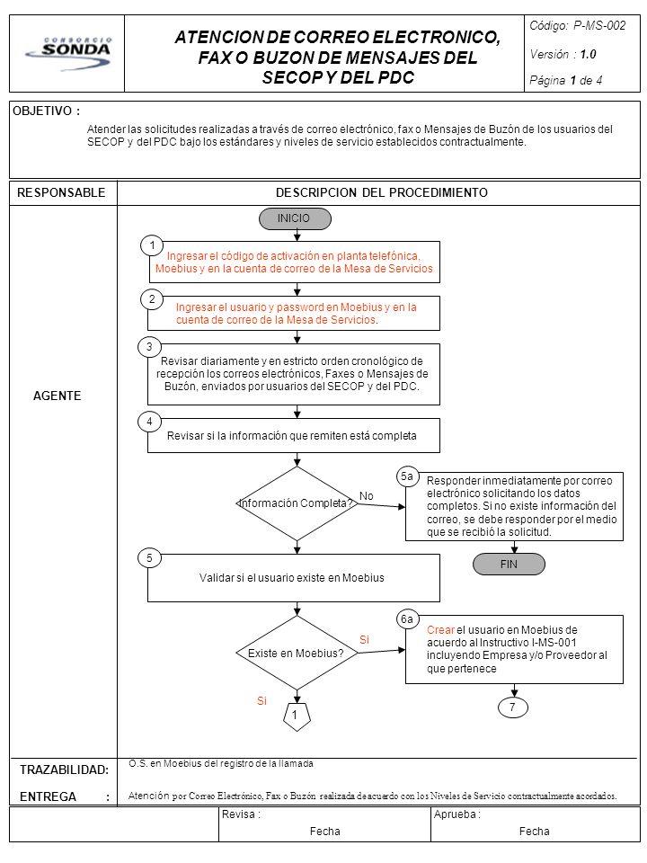 Código: P-MS-002 Versión : 1.0. Página 1 de 4. ATENCION DE CORREO ELECTRONICO, FAX O BUZON DE MENSAJES DEL SECOP Y DEL PDC.