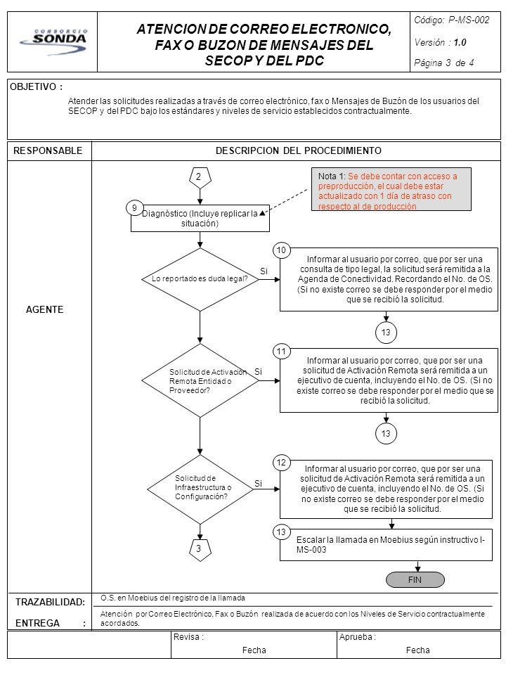 Código: P-MS-002 Versión : 1.0. Página 3 de 4. ATENCION DE CORREO ELECTRONICO, FAX O BUZON DE MENSAJES DEL SECOP Y DEL PDC.