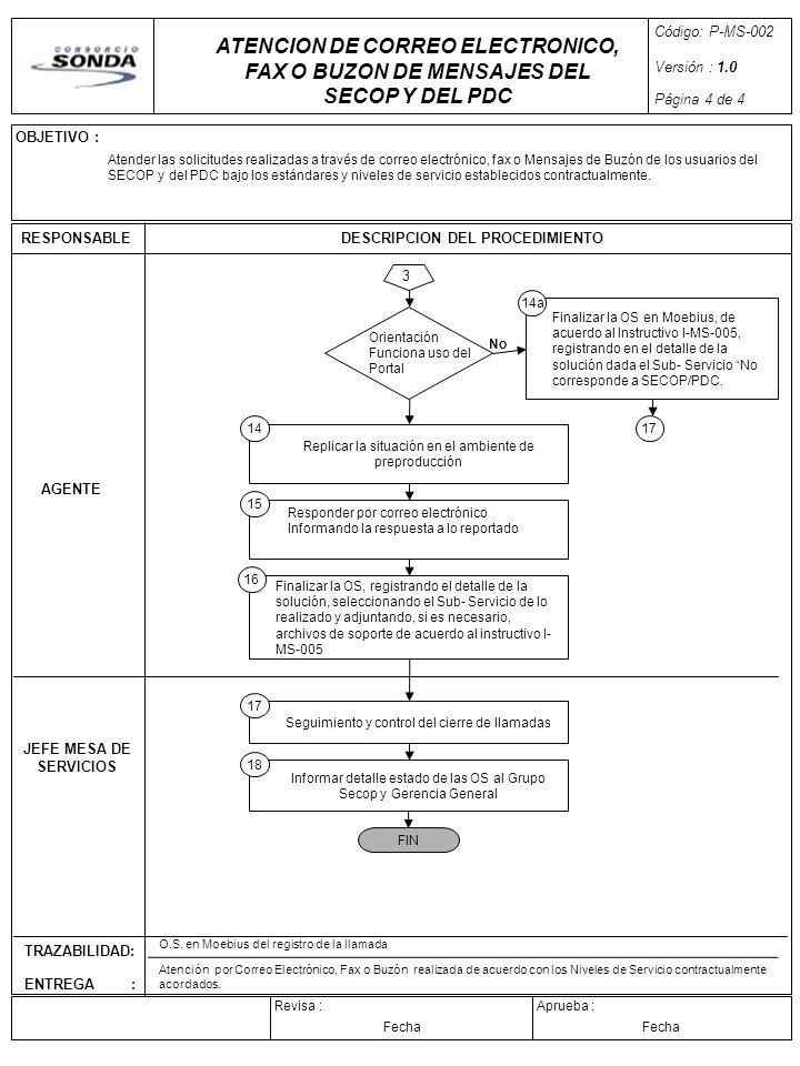 Código: P-MS-002 Versión : 1.0. Página 4 de 4. ATENCION DE CORREO ELECTRONICO, FAX O BUZON DE MENSAJES DEL SECOP Y DEL PDC.