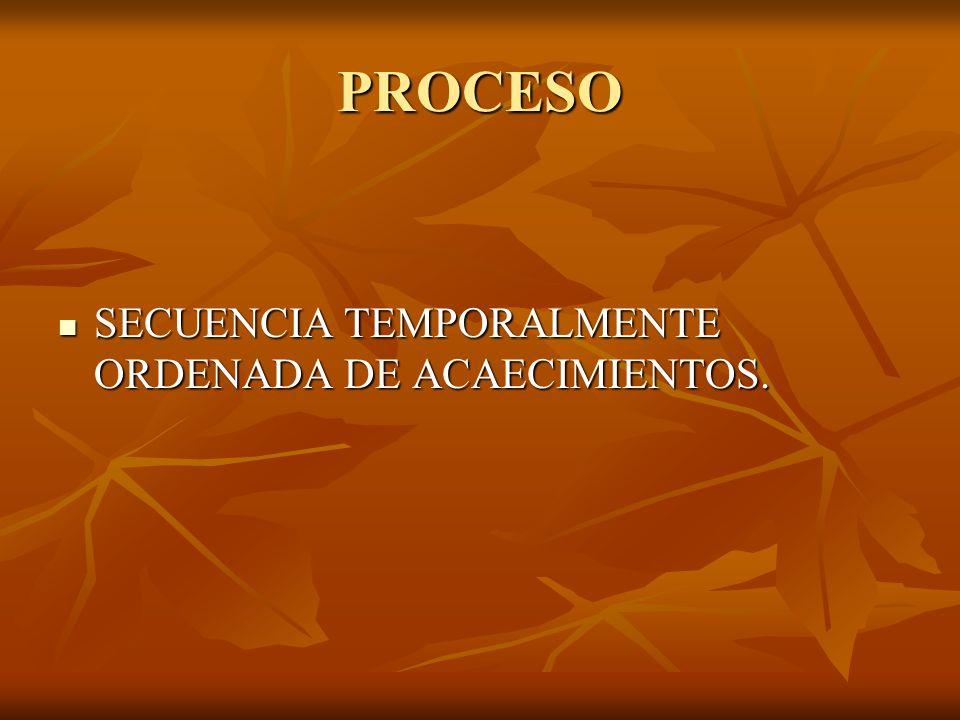 PROCESO SECUENCIA TEMPORALMENTE ORDENADA DE ACAECIMIENTOS.