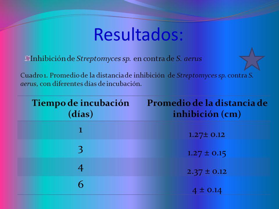 Resultados: 1 3 4 6 Tiempo de incubación (días)