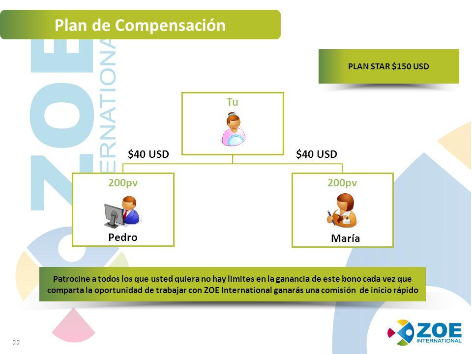 Plan de Compensación Tu $40 USD $40 USD 200pv 200pv Pedro María