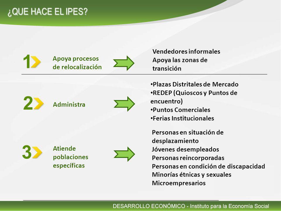 1 2 3 ¿QUE HACE EL IPES Vendedores informales