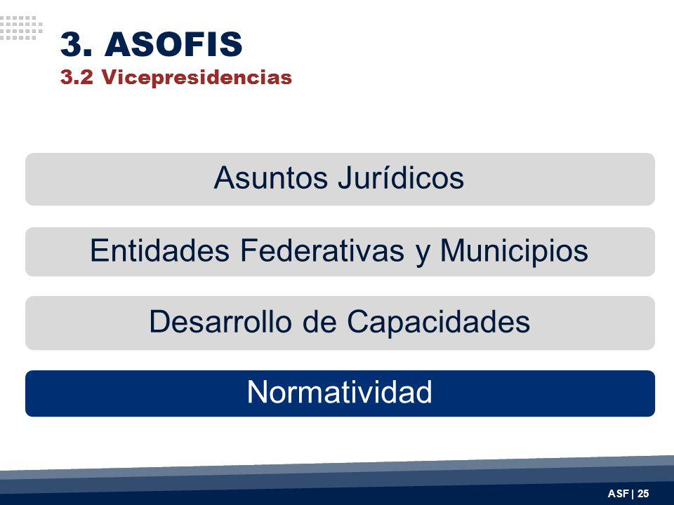3. ASOFIS 3.2 Vicepresidencias