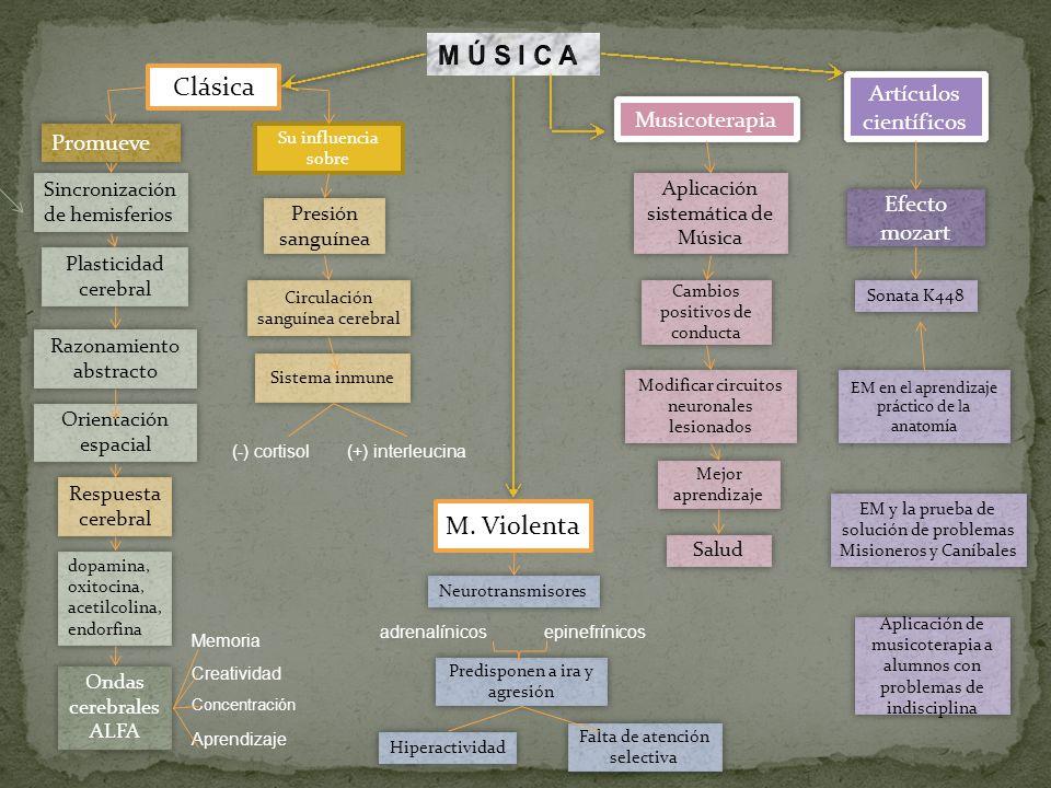M Ú S I C A Clásica M. Violenta Artículos científicos Musicoterapia
