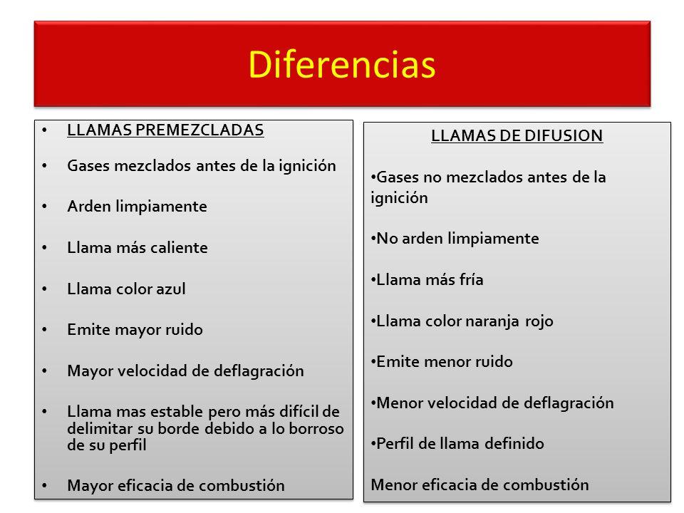 Diferencias LLAMAS PREMEZCLADAS LLAMAS DE DIFUSION