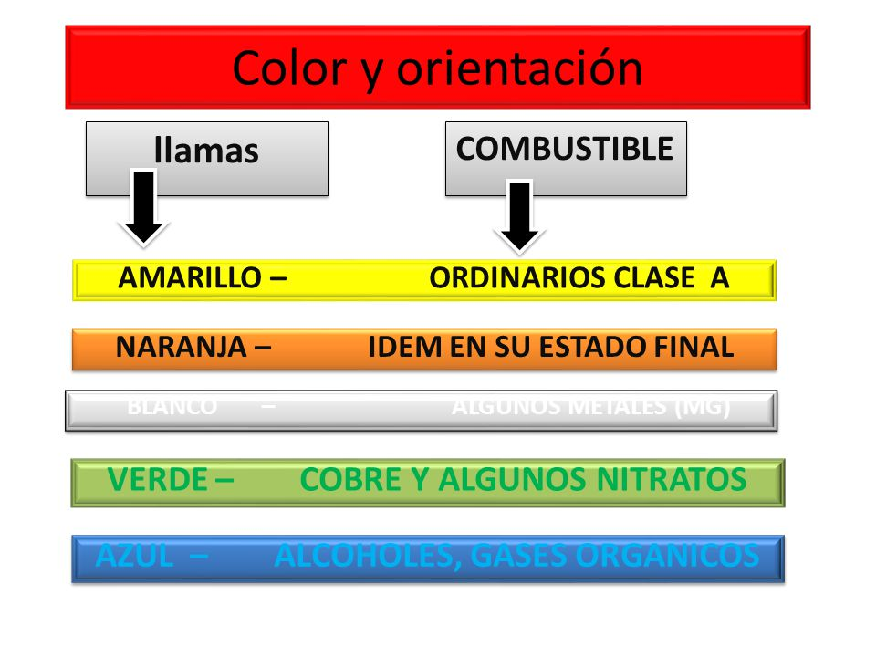 Color y orientación llamas COMBUSTIBLE