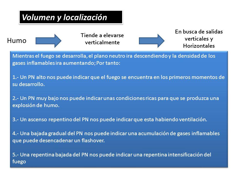 Volumen y localización