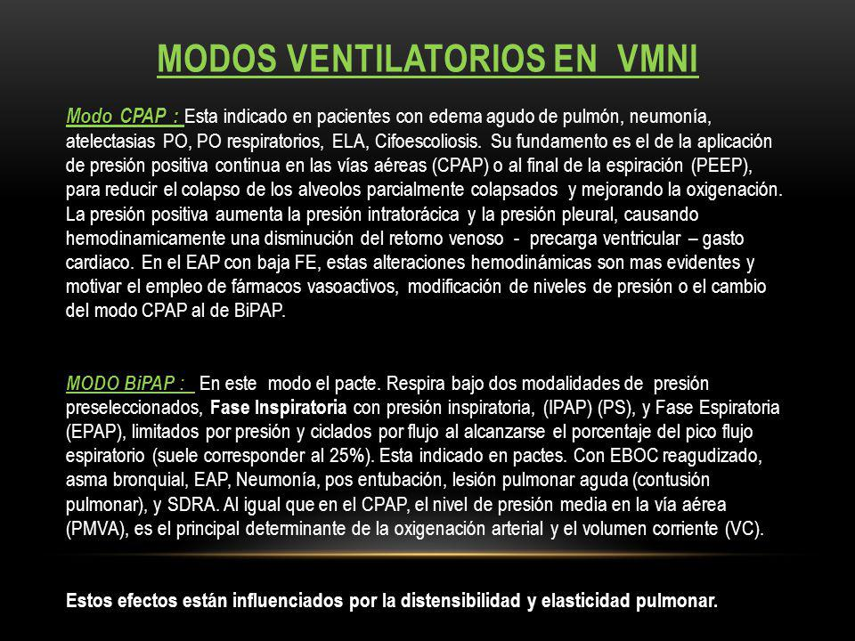 Modos ventilatorios en VMNI
