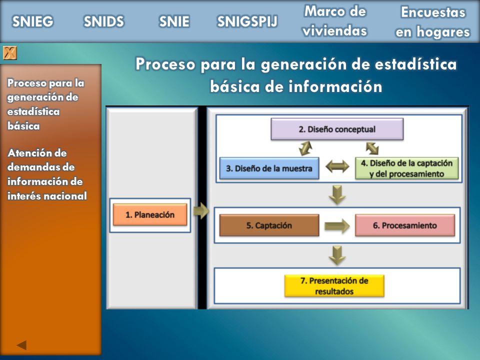 Proceso para la generación de estadística básica de información