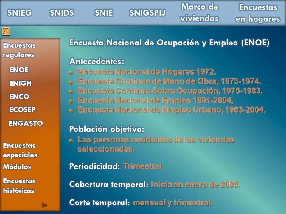 Encuesta Nacional de Ocupación y Empleo (ENOE) Antecedentes: