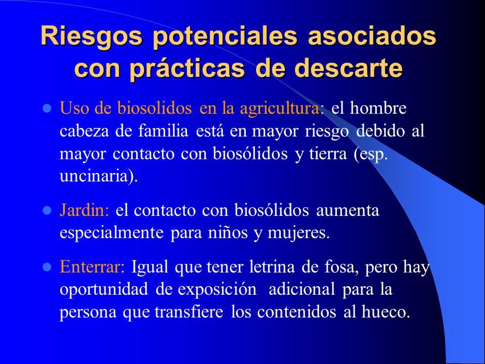 Riesgos potenciales asociados con prácticas de descarte