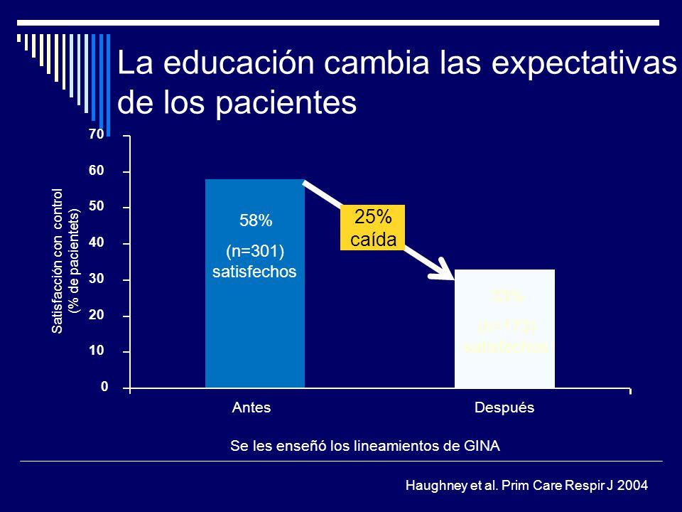 La educación cambia las expectativas de los pacientes
