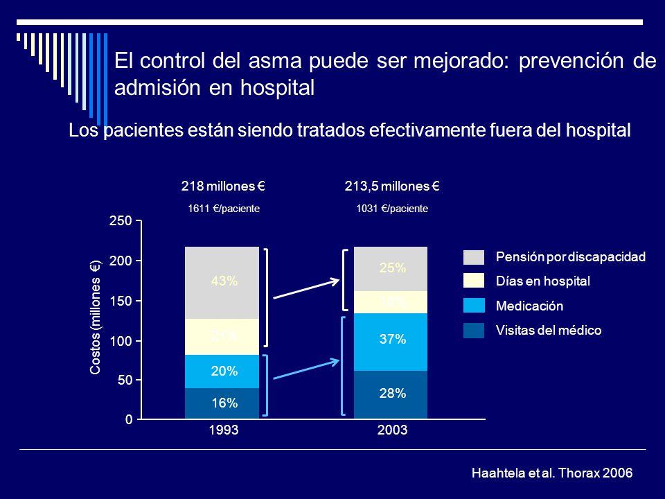 El control del asma puede ser mejorado: prevención de admisión en hospital