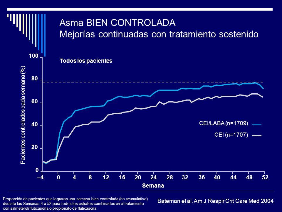 Asma BIEN CONTROLADA Mejorías continuadas con tratamiento sostenido