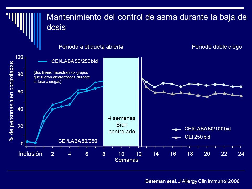 Mantenimiento del control de asma durante la baja de dosis